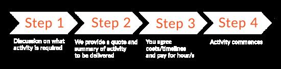Marekting strategy process step diagram