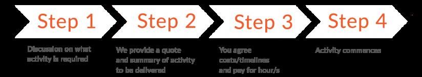 Marketing services process steps diagram